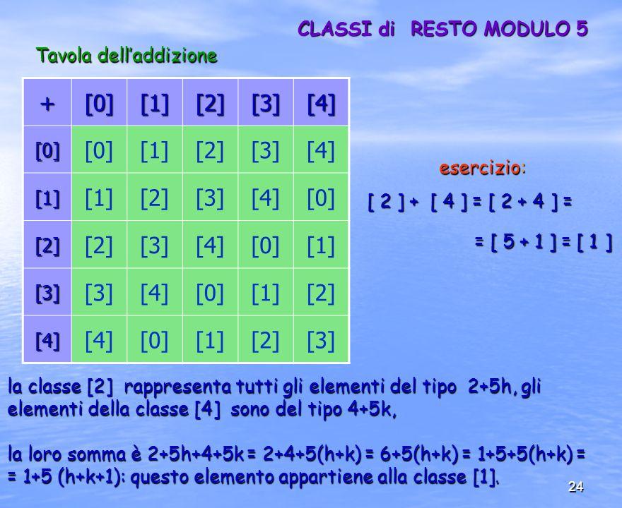 + [0] [1] [2] [3] [4] CLASSI di RESTO MODULO 5 Tavola dell'addizione